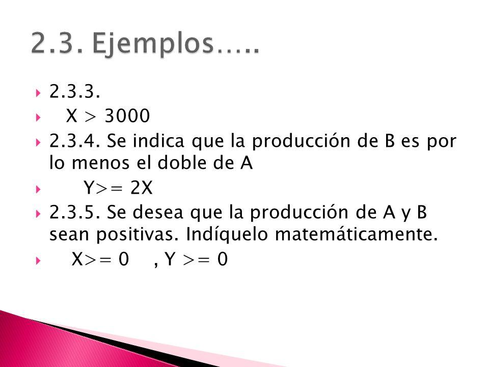 2.3.3. X > 3000 2.3.4. Se indica que la producción de B es por lo menos el doble de A Y>= 2X 2.3.5. Se desea que la producción de A y B sean positivas