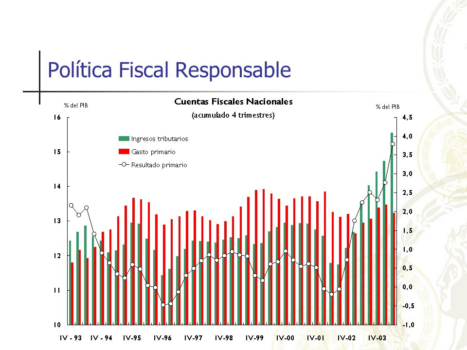 Política Fiscal Responsable