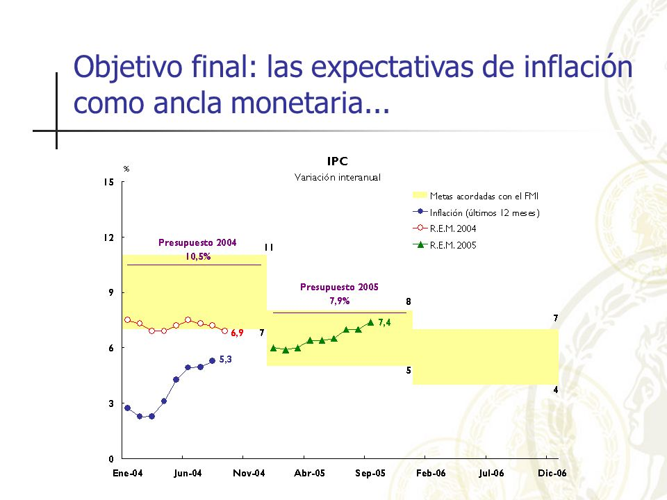 Objetivo final: las expectativas de inflación como ancla monetaria...