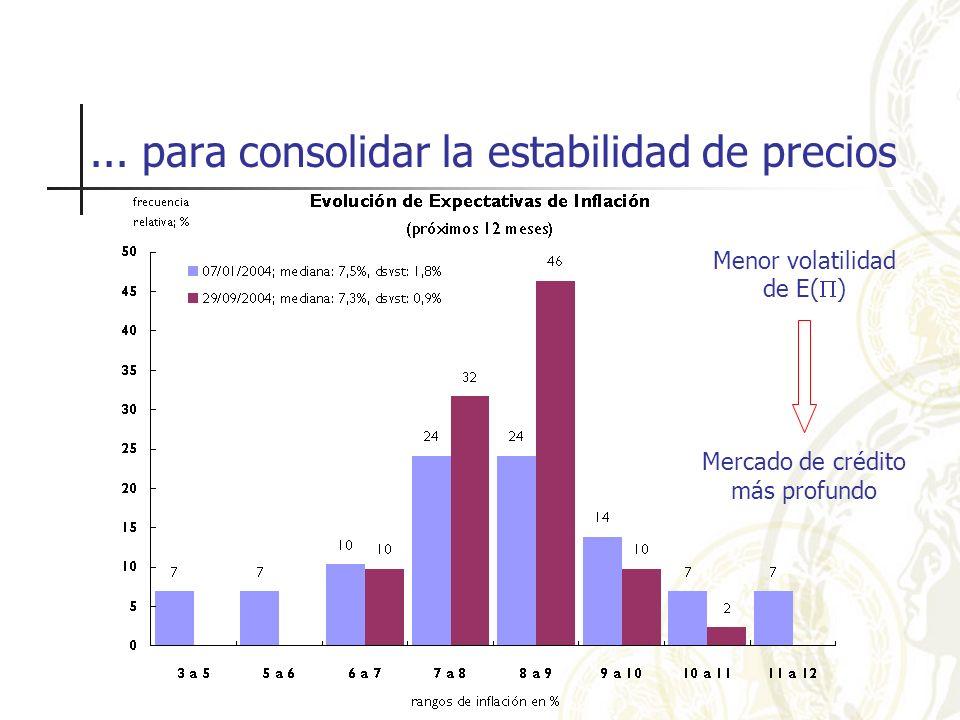 ... para consolidar la estabilidad de precios Menor volatilidad de E( ) Mercado de crédito más profundo