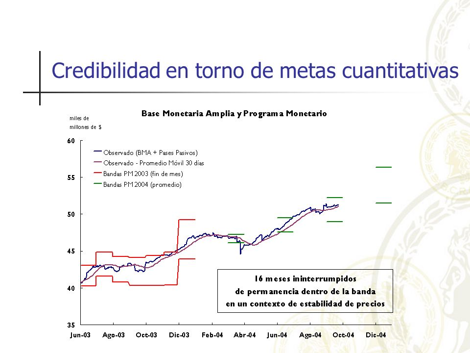 Credibilidad en torno de metas cuantitativas