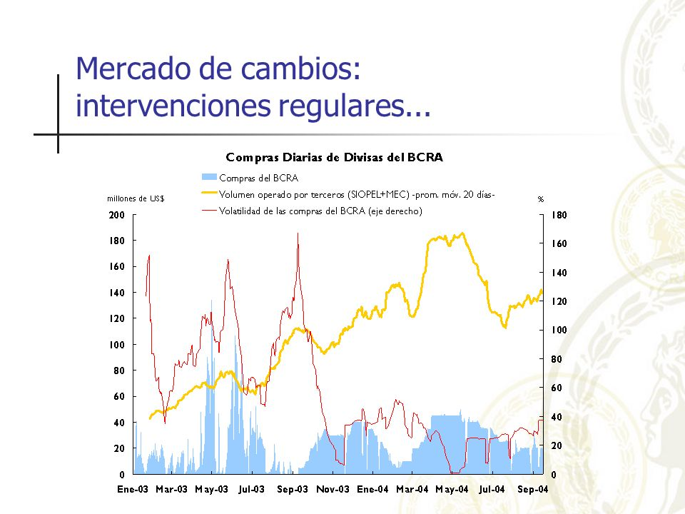 Mercado de cambios: intervenciones regulares...
