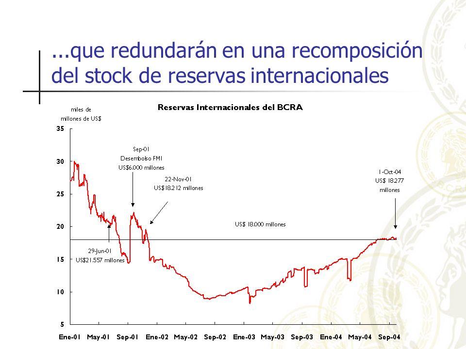 ...que redundarán en una recomposición del stock de reservas internacionales