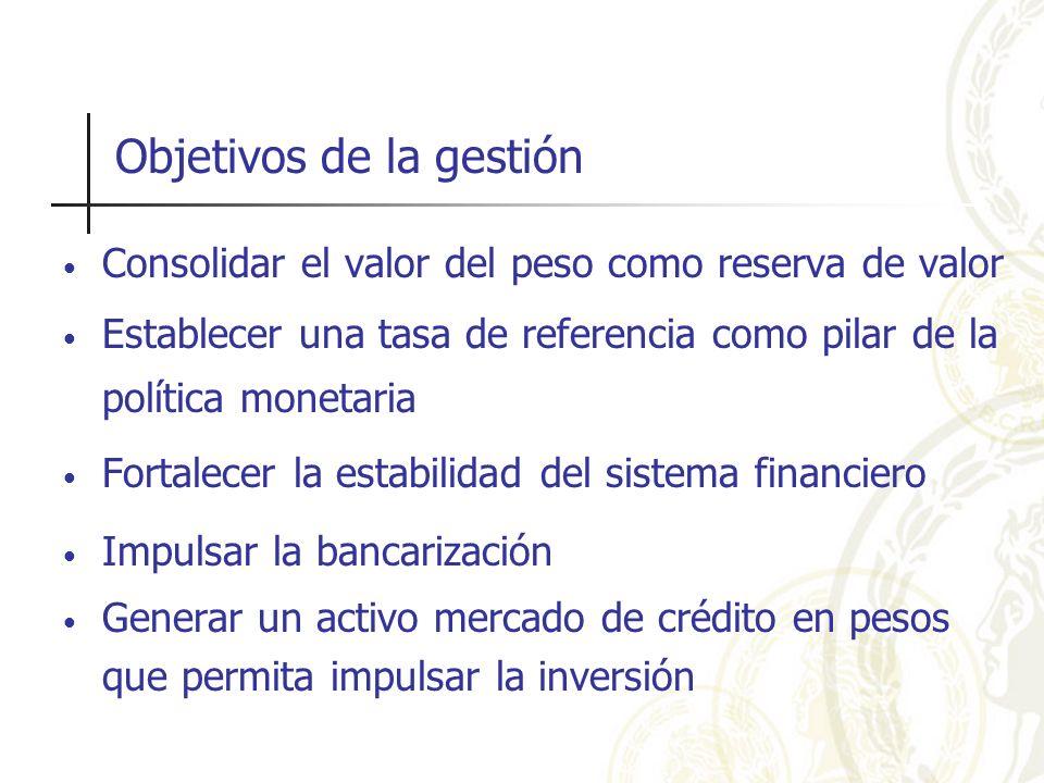 Objetivos de la gestión Consolidar el valor del peso como reserva de valor Establecer una tasa de referencia como pilar de la política monetaria Forta