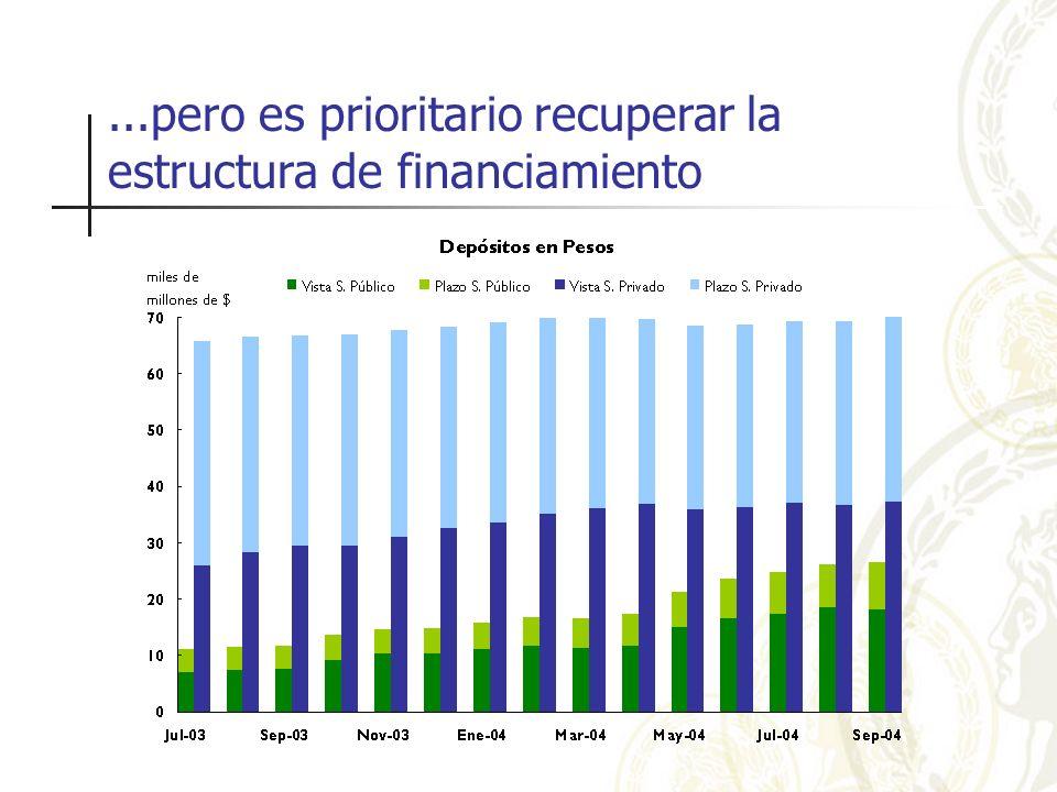 ...pero es prioritario recuperar la estructura de financiamiento