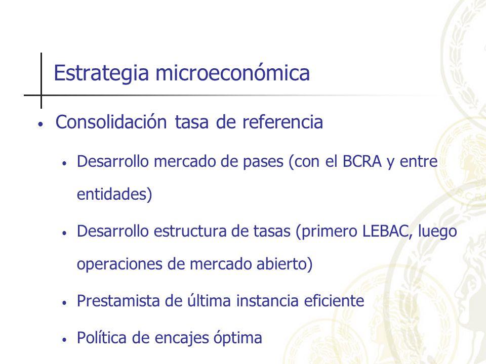 Estrategia microeconómica Consolidación tasa de referencia Desarrollo mercado de pases (con el BCRA y entre entidades) Desarrollo estructura de tasas
