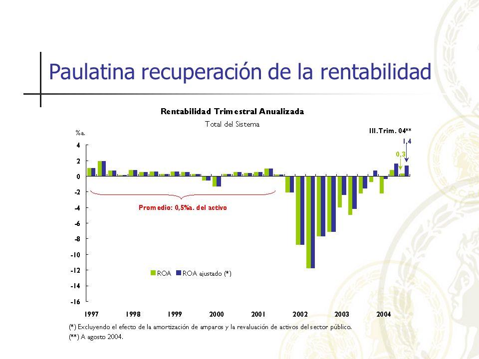Paulatina recuperación de la rentabilidad