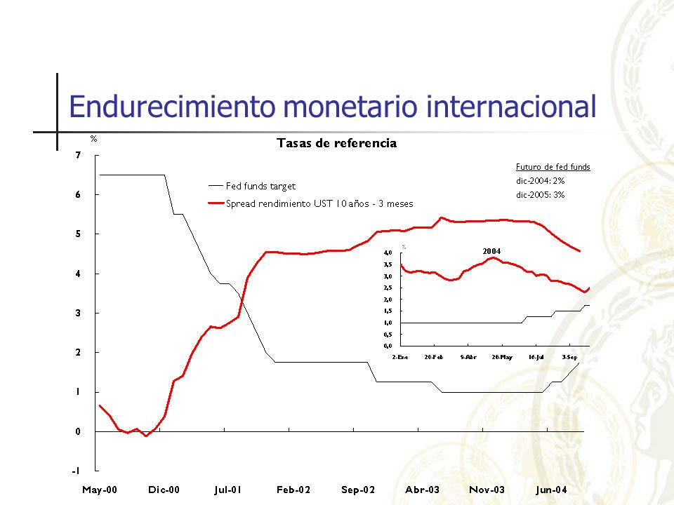 Endurecimiento monetario internacional