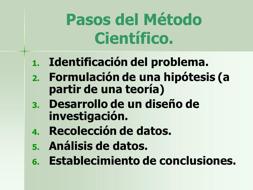 Pasos del Método Científico. 1. 1. Identificación del problema. 2. 2. Formulación de una hipótesis (a partir de una teoría) 3. 3. Desarrollo de un dis