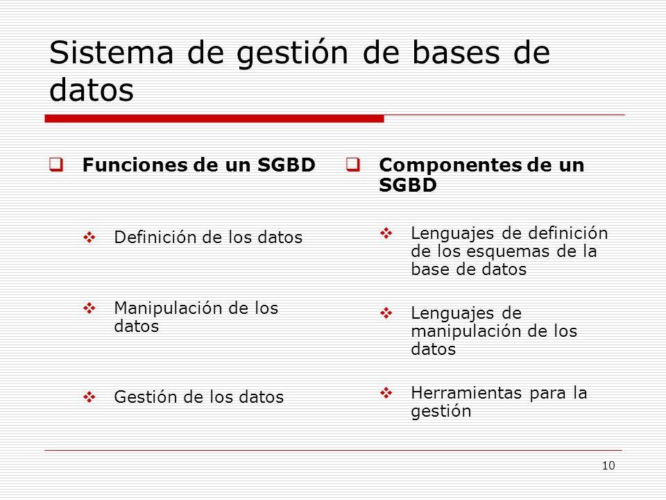 10 Sistema de gestión de bases de datos Funciones de un SGBD Definición de los datos Manipulación de los datos Gestión de los datos Componentes de un