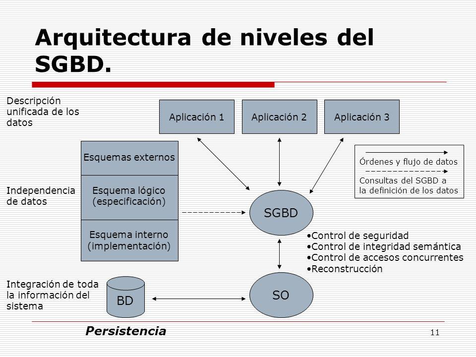 11 Arquitectura de niveles del SGBD. Descripción unificada de los datos Aplicación 1Aplicación 2Aplicación 3 Independencia de datos Esquemas externos