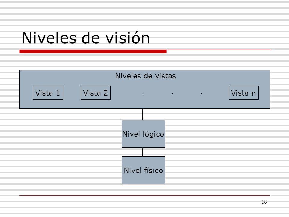 18 Niveles de visión Nivel físico Nivel lógico Vista 1Vista 2 Vista n Niveles de vistas......