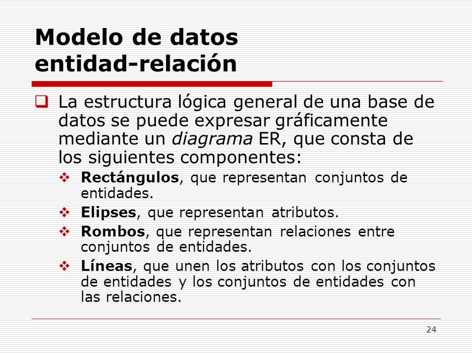 24 Modelo de datos entidad-relación La estructura lógica general de una base de datos se puede expresar gráficamente mediante un diagrama ER, que cons