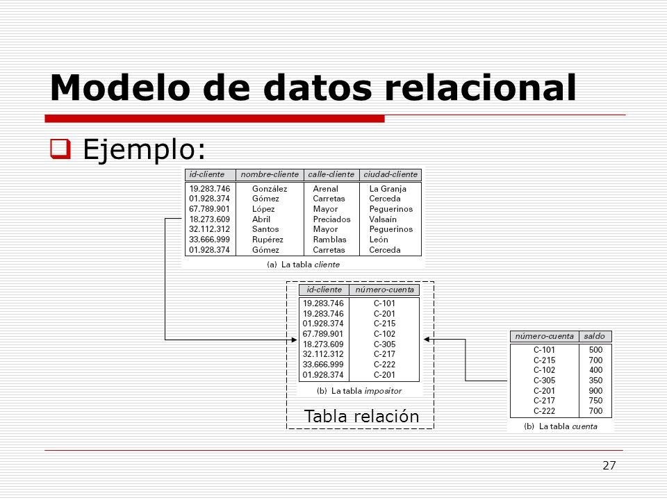 27 Modelo de datos relacional Ejemplo: Tabla relación