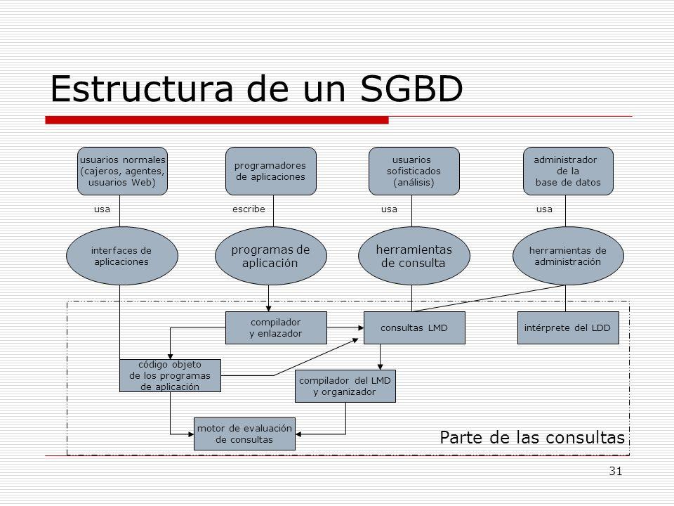 31 Estructura de un SGBD Parte de las consultas usuarios normales (cajeros, agentes, usuarios Web) interfaces de aplicaciones compilador y enlazador a