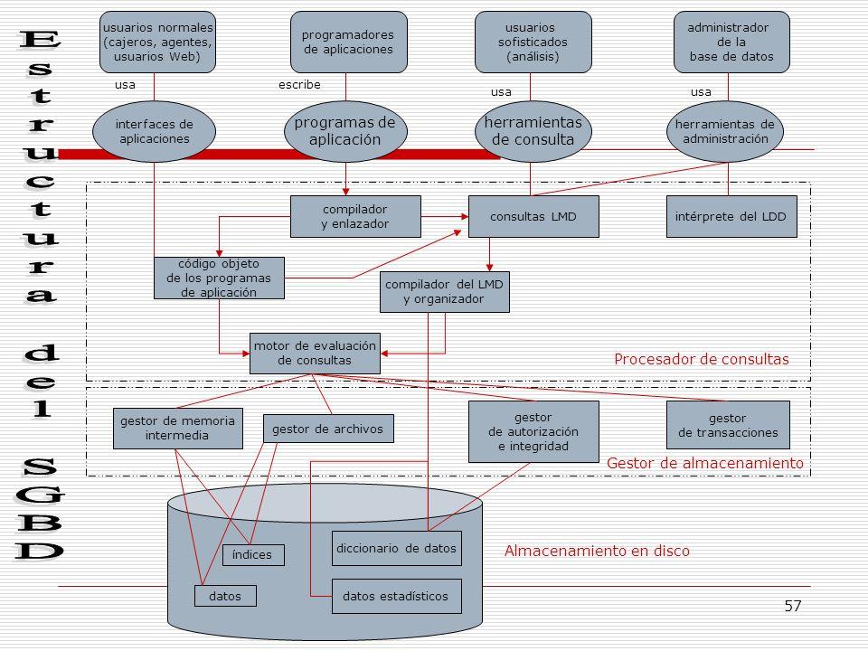 57 Procesador de consultas usuarios normales (cajeros, agentes, usuarios Web) interfaces de aplicaciones compilador y enlazador administrador de la ba