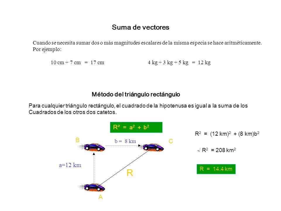 Resultante y equilibrante de un sistema de vectores. La resultante de un sistema de vectores es el vector que produce el mismo efecto que los demás ve