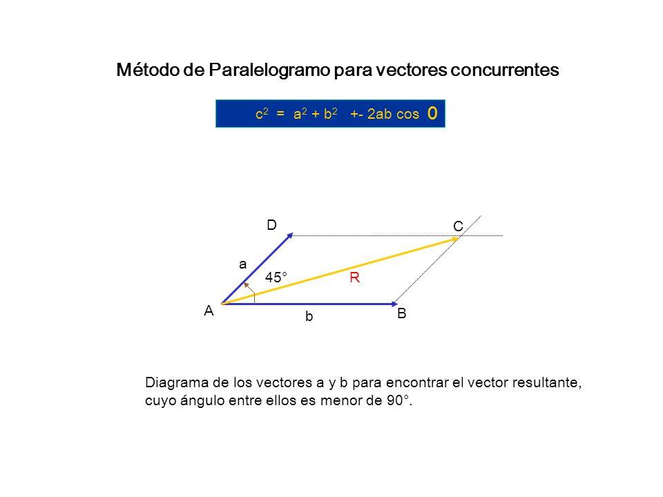 Resta de vectores Se sigue el mismo procedimiento que en el triángulo; se establecen los Vectores, el vector que se va a restar se gira 180° y queda f