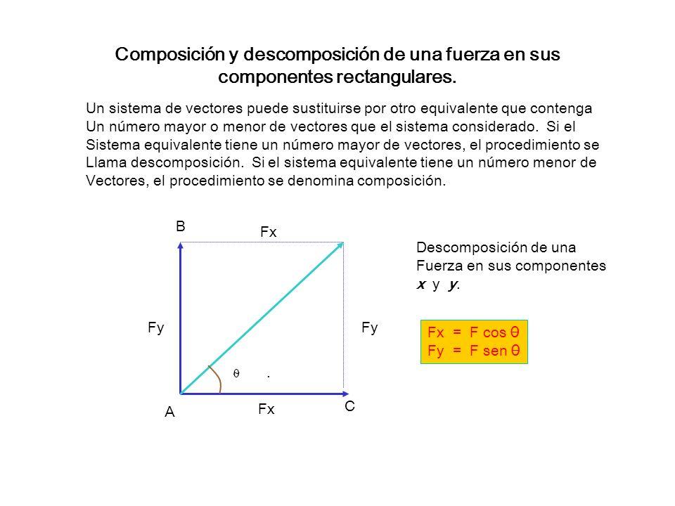 Método de Paralelogramo para vectores concurrentes c 2 = a 2 + b 2 +- 2ab cos 0 C D A B R a b 45° Diagrama de los vectores a y b para encontrar el vec