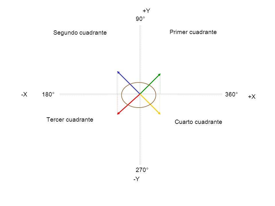 Composición y descomposición de una fuerza en sus componentes rectangulares. Un sistema de vectores puede sustituirse por otro equivalente que conteng