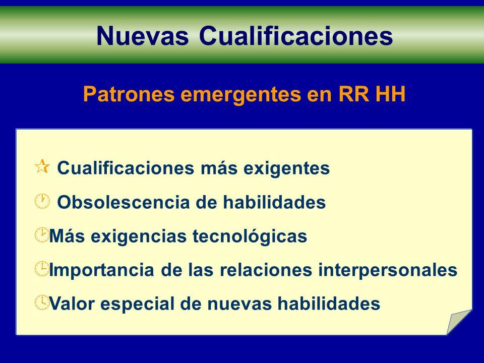 Patrones emergentes en RR HH Nuevas Cualificaciones ¶ Cualificaciones más exigentes · Obsolescencia de habilidades ¸ Más exigencias tecnológicas ¹ Imp