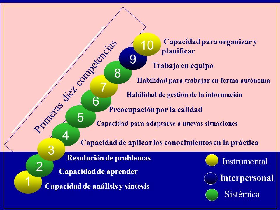 Primeras diez competencias 4 Capacidad de aplicar los conocimientos en la práctica Instrumental Interpersonal Sistémica 5 6 Capacidad para adaptarse a