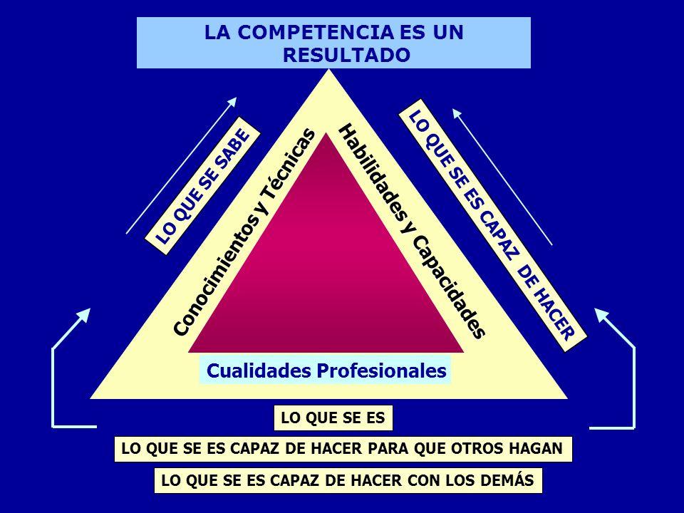 LA COMPETENCIA ES UN RESULTADO Habilidades y Capacidades Conocimientos y Técnicas LO QUE SE ES Cualidades Profesionales LO QUE SE ES CAPAZ DE HACER PA