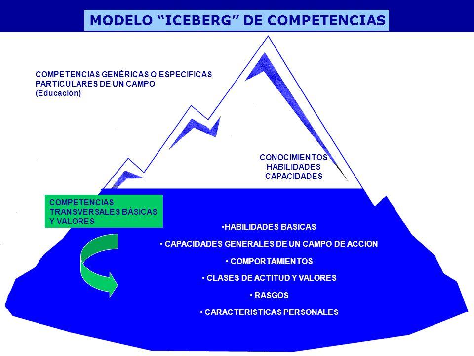MODELO ICEBERG DE COMPETENCIAS COMPETENCIAS GENÉRICAS O ESPECIFICAS PARTICULARES DE UN CAMPO (Educación) COMPETENCIAS TRANSVERSALES BÁSICAS Y VALORES