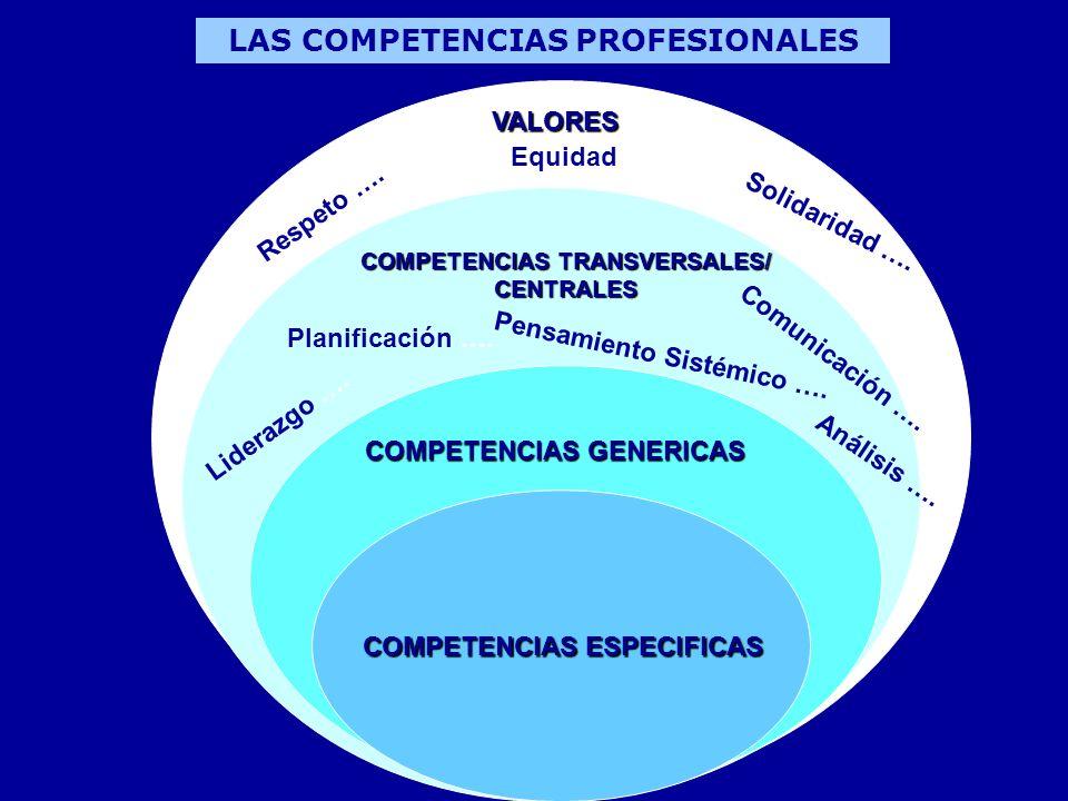 LAS COMPETENCIAS PROFESIONALES COMPETENCIAS ESPECIFICAS COMPETENCIAS GENERICAS COMPETENCIAS TRANSVERSALES/ CENTRALES VALORES Respeto …. Equidad….. Sol