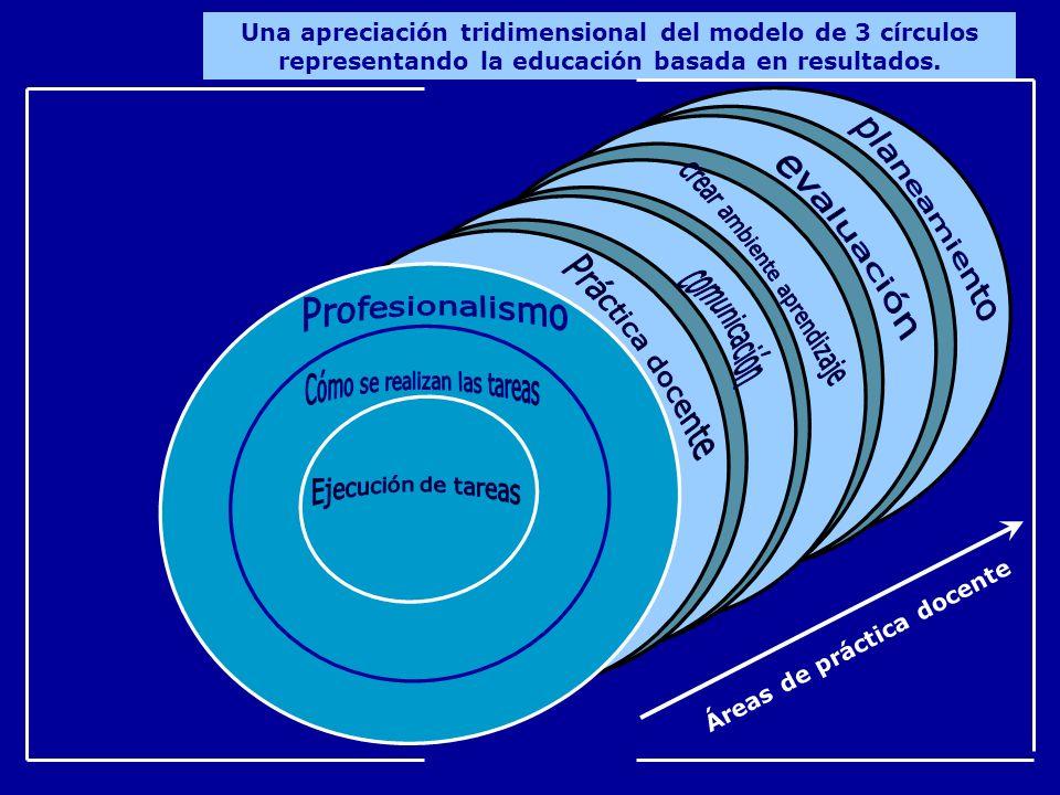Una apreciación tridimensional del modelo de 3 círculos representando la educación basada en resultados. Áreas de práctica docente. REF: Harden, R.M.