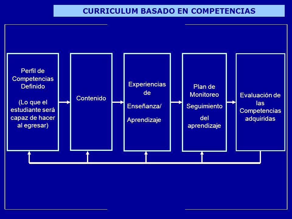 CURRICULUM BASADO EN COMPETENCIAS Perfil de Competencias Definido (Lo que el estudiante será capaz de hacer al egresar) Contenido Experiencias de Ense