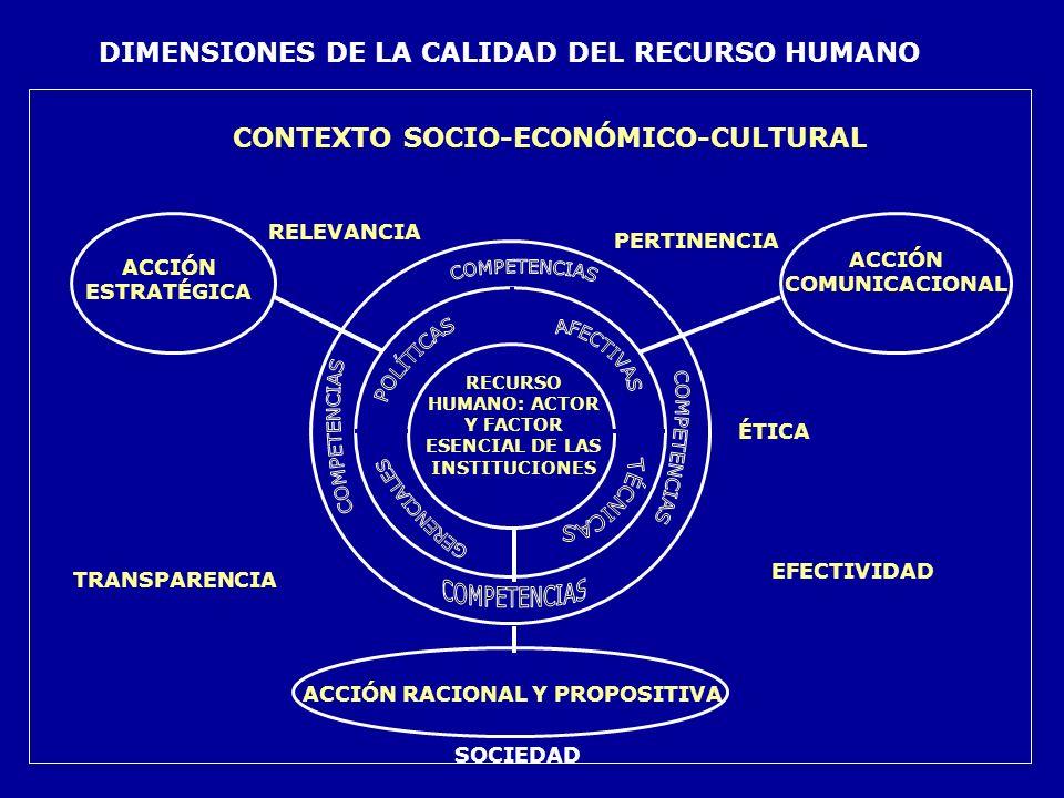 CONTEXTO SOCIO-ECONÓMICO-CULTURAL RECURSO HUMANO: ACTOR Y FACTOR ESENCIAL DE LAS INSTITUCIONES PERTINENCIA RELEVANCIA ACCIÓN COMUNICACIONAL ÉTICACOMPR