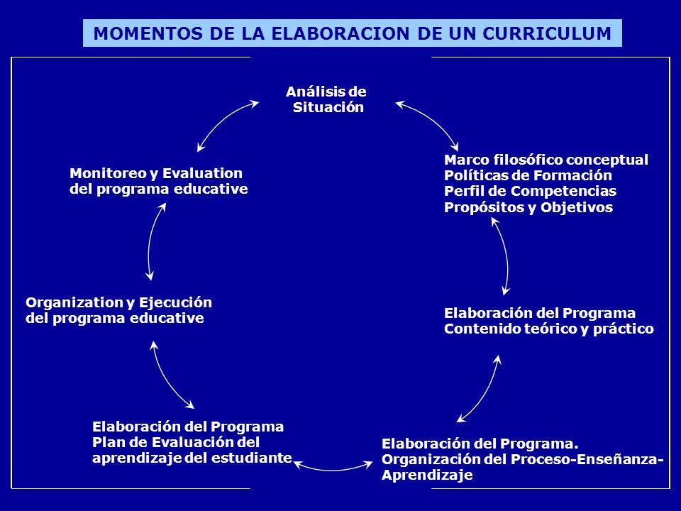 MOMENTOS DE LA ELABORACION DE UN CURRICULUM Análisis de Situación Marco filosófico conceptual Políticas de Formación Perfil de Competencias Propósitos