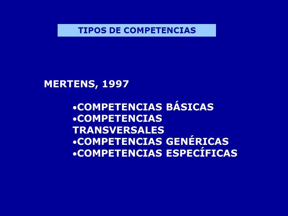 MERTENS, 1997 COMPETENCIAS BÁSICAS COMPETENCIAS TRANSVERSALES COMPETENCIAS GENÉRICAS COMPETENCIAS ESPECÍFICAS TIPOS DE COMPETENCIAS