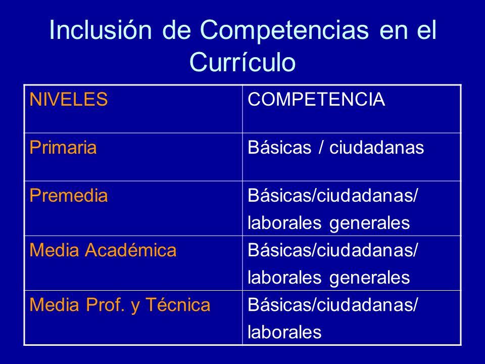 Inclusión de Competencias en el Currículo NIVELESCOMPETENCIA PrimariaBásicas / ciudadanas PremediaBásicas/ciudadanas/ laborales generales Media Académ