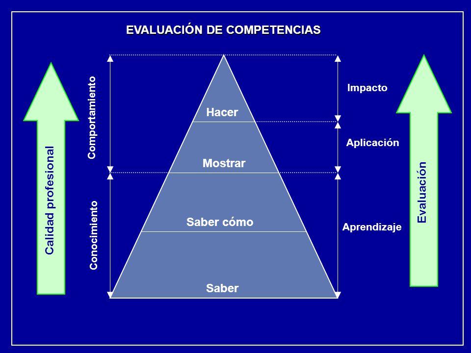 Hacer Mostrar Saber cómo Saber Impacto Calidad profesional EVALUACIÓN DE COMPETENCIAS Aplicación Aprendizaje Comportamiento Conocimiento Evaluación