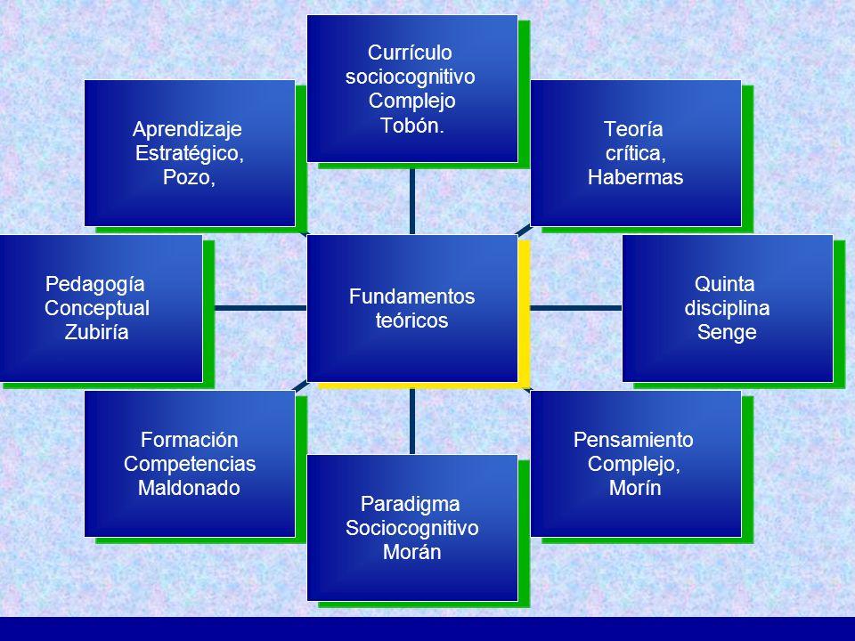 Fundamentos teóricos Currículo sociocognitivo Complejo Tobón. Teoría crítica, Habermas Quinta disciplina Senge Pensamiento Complejo, Morín Paradigma S