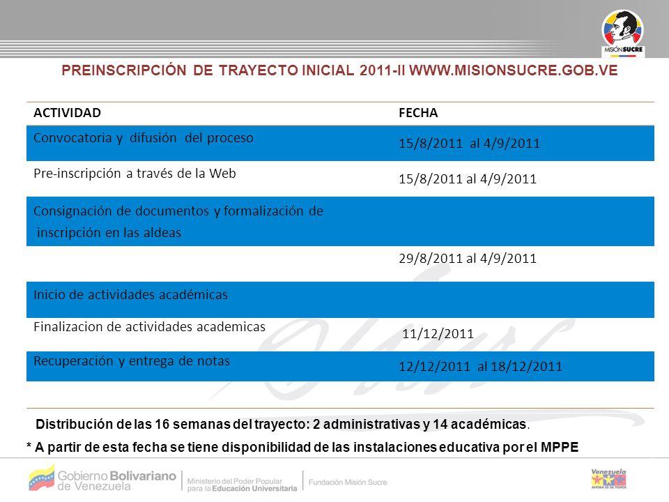 PREINSCRIPCIÓN DE TRAYECTO INICIAL 2011-II WWW.MISIONSUCRE.GOB.VE ACTIVIDADFECHA Convocatoria y difusión del proceso 15/8/2011 al 4/9/2011 Pre-inscripción a través de la Web 15/8/2011 al 4/9/2011 Consignación de documentos y formalización de inscripción en las aldeas 29/8/2011 al 4/9/2011 Inicio de actividades académicas Finalizacion de actividades academicas 11/12/2011 Recuperación y entrega de notas 12/12/2011 al 18/12/2011 Distribución de las 16 semanas del trayecto: 2 administrativas y 14 académicas.