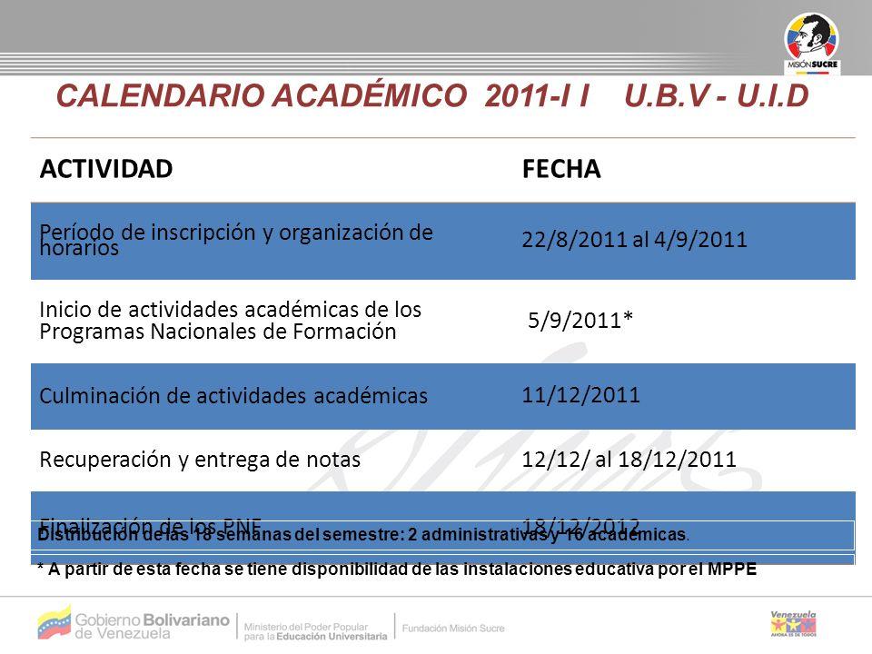 ACTIVIDADFECHA Período de inscripción y organización de horarios 22/8/2011 al 4/9/2011 Inicio de actividades académicas de los Programas Nacionales de Formación 5/9/2011* Culminación de actividades académicas 11/12/2011 Recuperación y entrega de notas 12/12/ al 18/12/2011 Finalización de los PNF 18/12/2012 CALENDARIO ACADÉMICO 2011-I I U.B.V - U.I.D Distribución de las 18 semanas del semestre: 2 administrativas y 16 académicas.