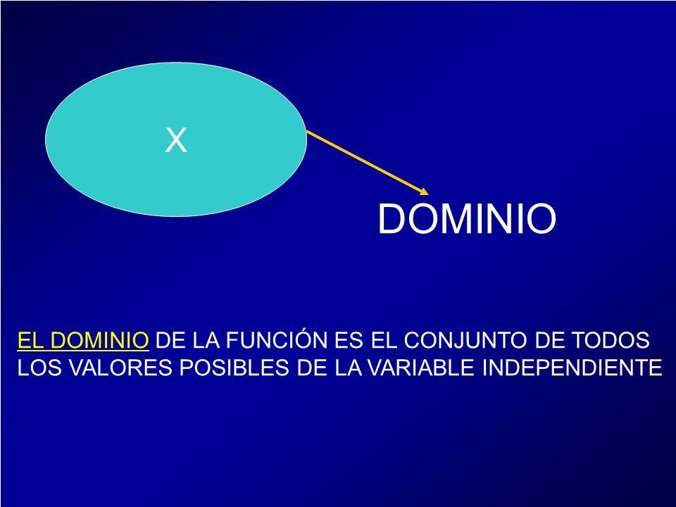 X DOMINIO EL DOMINIO DE LA FUNCIÓN ES EL CONJUNTO DE TODOS LOS VALORES POSIBLES DE LA VARIABLE INDEPENDIENTE