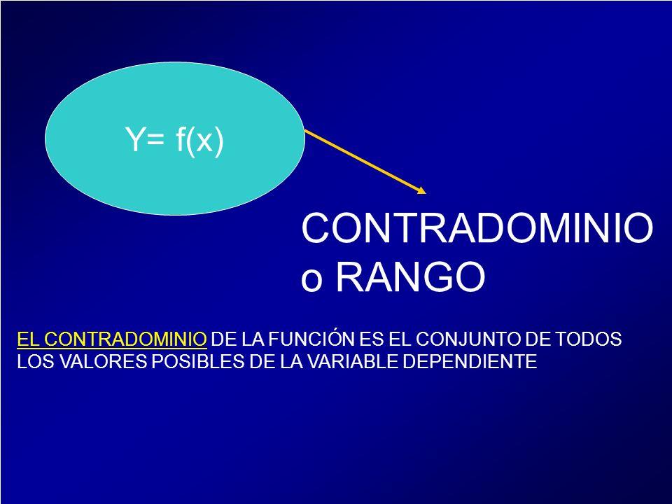 Y= f(x) CONTRADOMINIO o RANGO EL CONTRADOMINIO DE LA FUNCIÓN ES EL CONJUNTO DE TODOS LOS VALORES POSIBLES DE LA VARIABLE DEPENDIENTE
