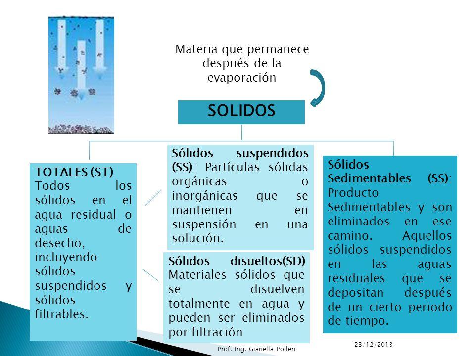 Causas: 1. Materia Orgánica en solución 2. Acido sulfhídrico 3. Cloruro de sodio 4. Sulfato de sodio y magnesio 5. Fenoles 6. Aceites, entre otros. 23