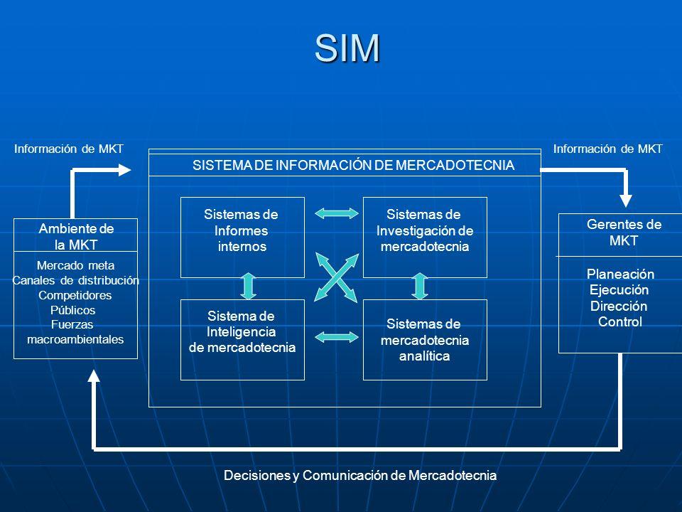 SIM SIM SISTEMA DE INFORMACIÓN DE MERCADOTECNIA Sistemas de Informes internos Sistemas de Investigación de mercadotecnia Sistema de Inteligencia de me