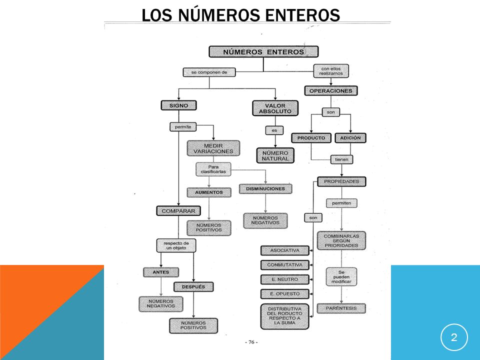 LOS NÚMEROS ENTEROS 2