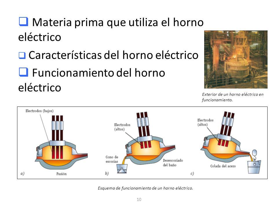 10 Materia prima que utiliza el horno eléctrico Características del horno eléctrico Funcionamiento del horno eléctrico Exterior de un horno eléctrico
