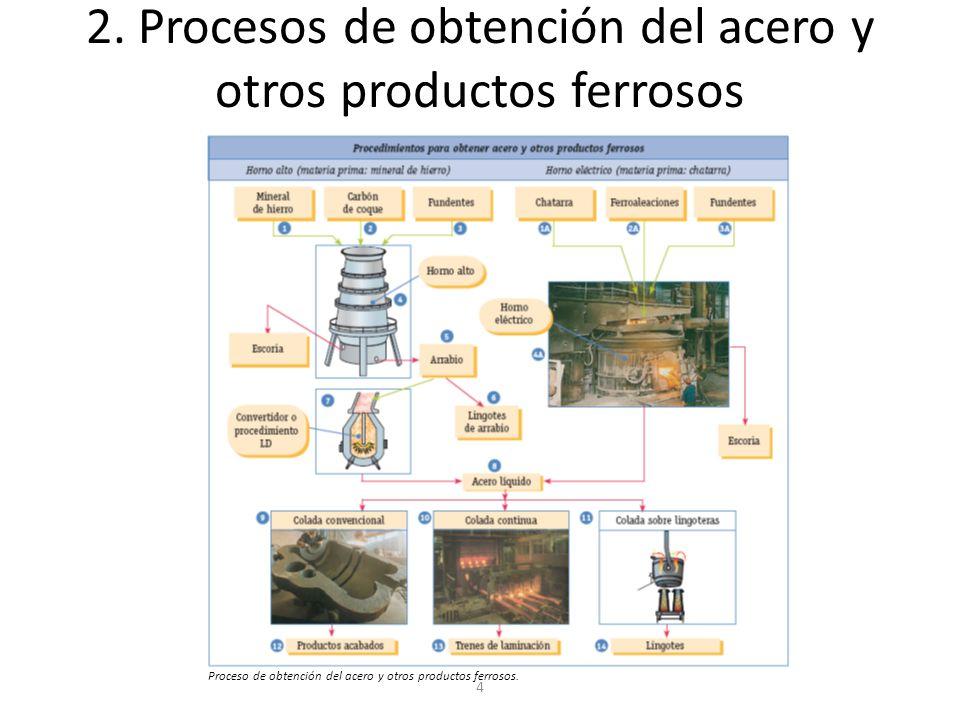 4 2. Procesos de obtención del acero y otros productos ferrosos Proceso de obtención del acero y otros productos ferrosos.