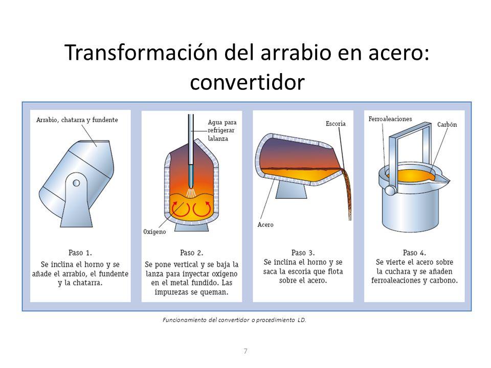 7 Funcionamiento del convertidor o procedimiento LD. Transformación del arrabio en acero: convertidor