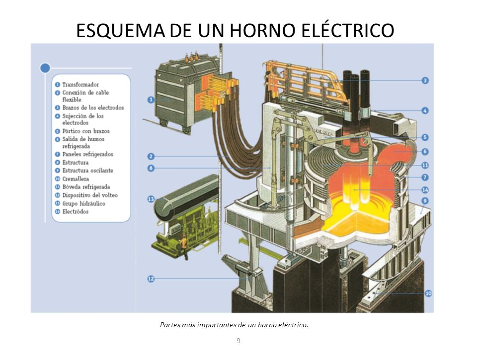 9 Partes más importantes de un horno eléctrico. ESQUEMA DE UN HORNO ELÉCTRICO