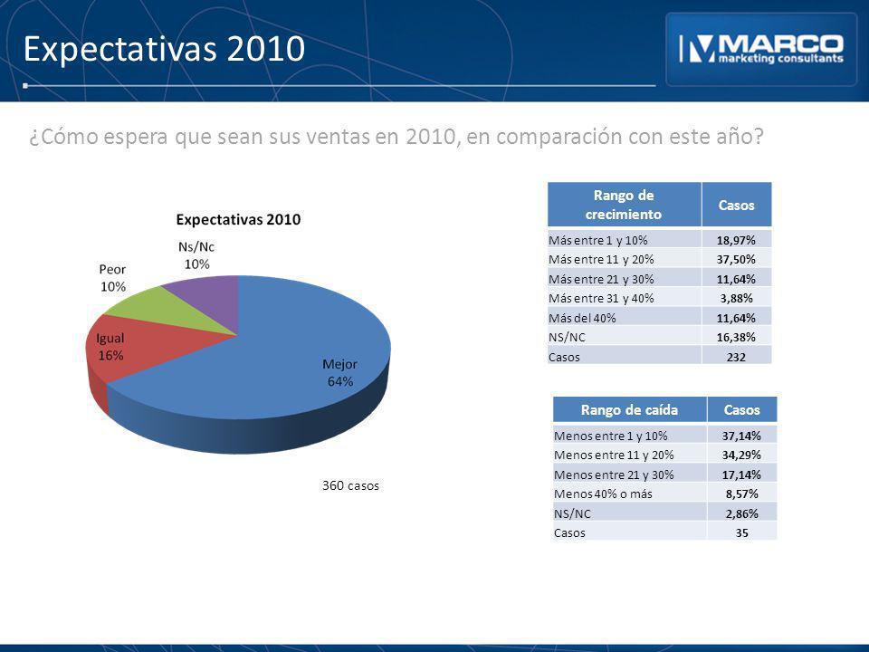 Expectativas 2010 ¿Cómo espera que sean sus ventas en 2010, en comparación con este año? Rango de crecimiento Casos Más entre 1 y 10%18,97% Más entre