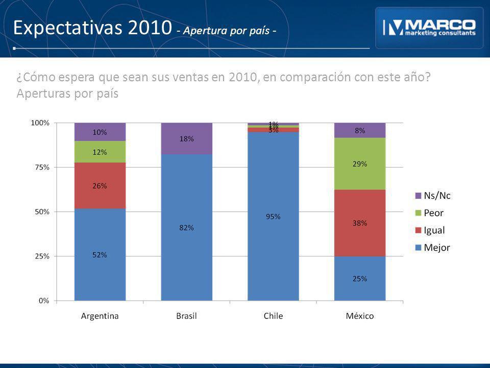 Expectativas 2010 - Apertura por país - ¿Cómo espera que sean sus ventas en 2010, en comparación con este año? Aperturas por país